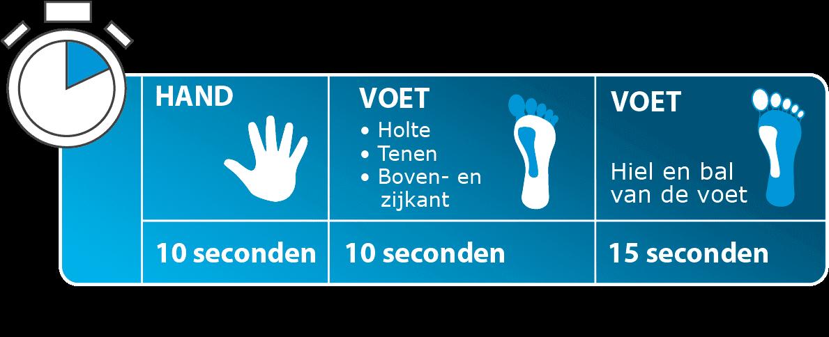 Hoeveel seconden moet ik de wrat bevriezen? Hand is 10 seconde, Voet (holte, tenen, boven- en zijkant) is 10 seconden, Voet (hiel en bal van voet) is 15 seconden.